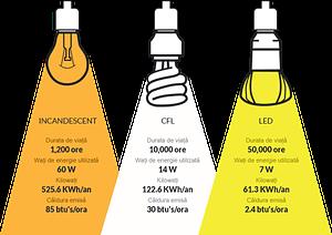 led-lights_ro